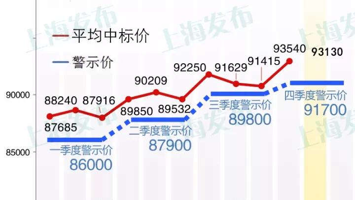 沪牌11月拍卖结果出炉 最低成交价93100元中标率4.8%