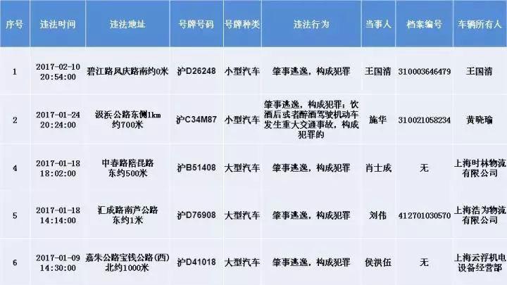 注意!沪交警公布终生禁驾、严重违法5类重点车辆驾驶人名单!
