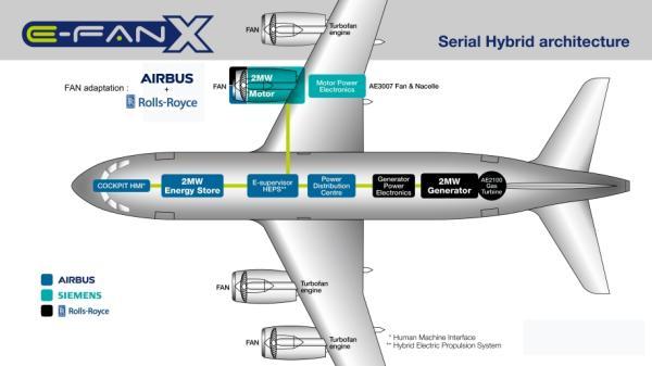 一旦系统成熟性得到验证,飞机上的第二台燃气涡轮发动机也将被电动机
