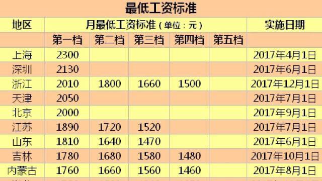 22地区上调最低工资标准 上海北京等五地≥2000元