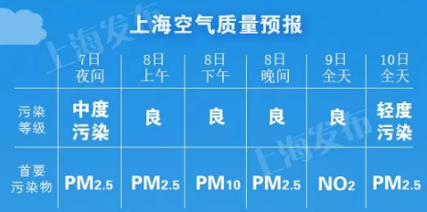 市民注意!申城今夜中度污染 明天降3度 周日起再次降温