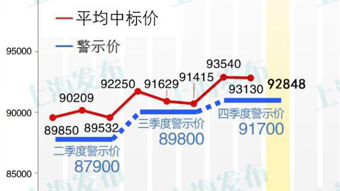 今年最后一次沪牌拍卖结果刚刚出炉!最低成交价92800元 中标率5.3%