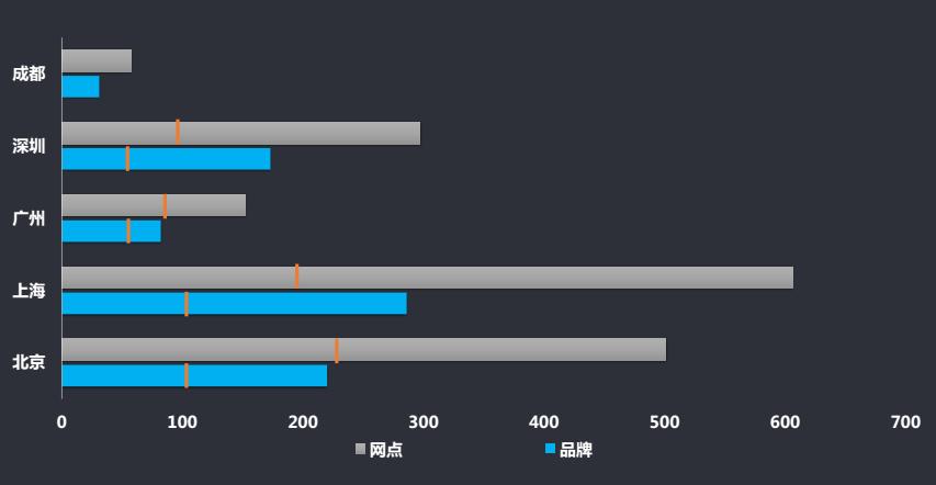 好租解读2017上海商办地产市场 共享行业数据价值