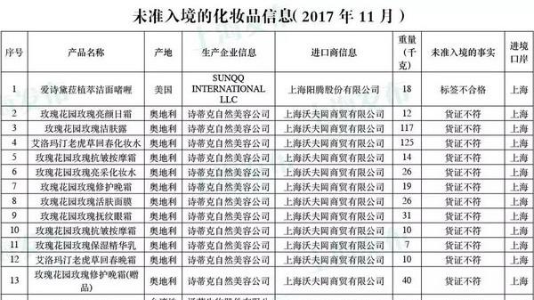 去年11月上海口岸393批次进口食品、化妆品未予准入