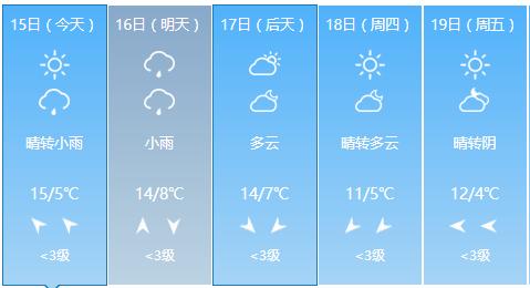 小雨来去匆匆 上海明日气温依旧不低