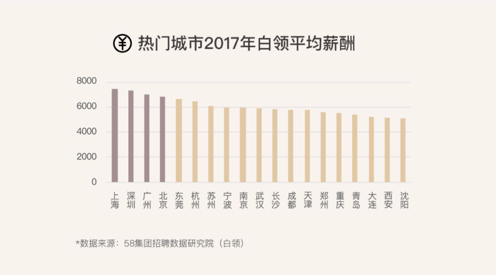 安居客发布2017年返乡置业报告:六成漂一族成主力 人才激励等多因素推动