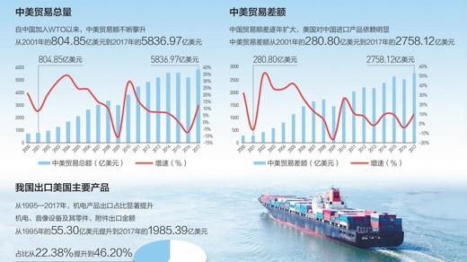 细算中美经贸账(经济热点)