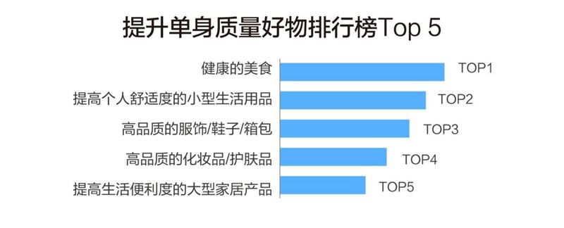 520单身报告:养生人数超七成  网友:还没恋爱就老了