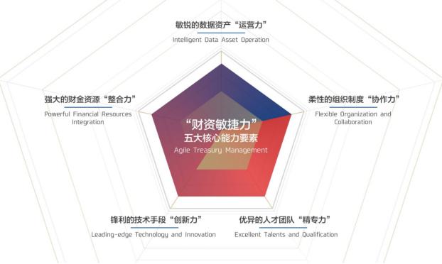 数字化时代重塑企业价值——招行与安永联合发布《2018中国企业财资管理白皮书》