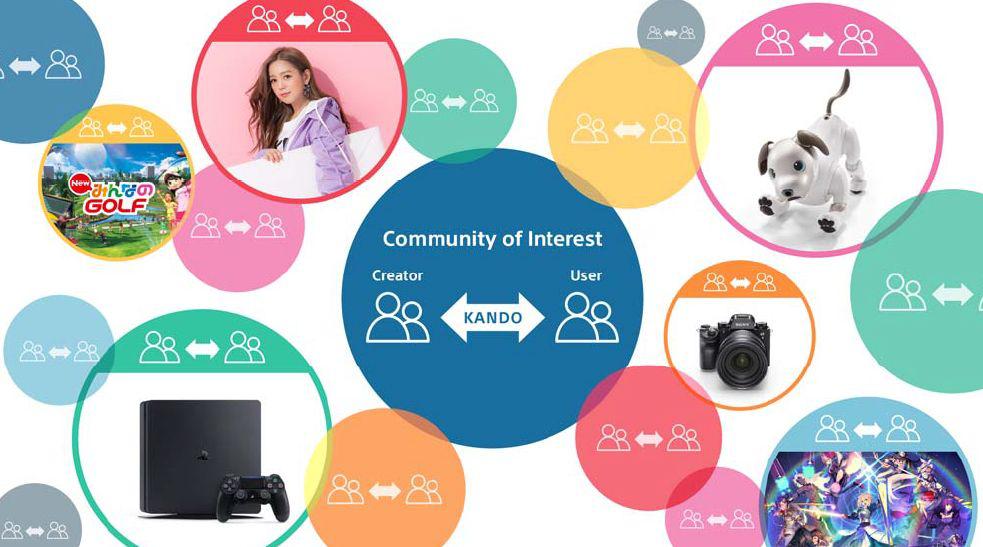 索尼公布2018至2020财年企业中期战略