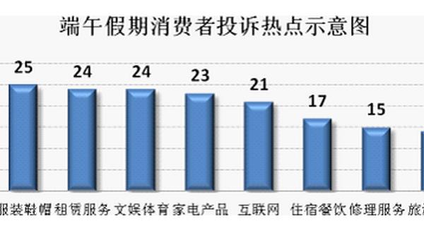 上海端午假期粽子类投诉仅4起