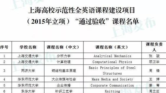 沪2018年高校示范性全英语课程建设项目名单公布,这61门课入选
