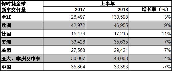 保时捷全球 2018 上半年交付量持续增长