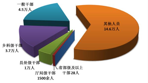 中央纪委国家监委:上半年处分省部级及以上干部28人