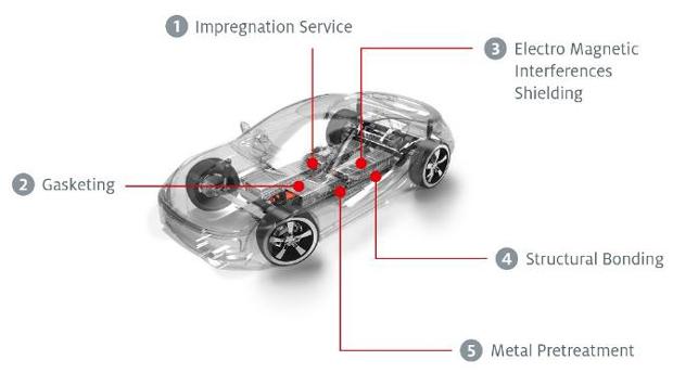 汉高科技助力电动交通未来发展
