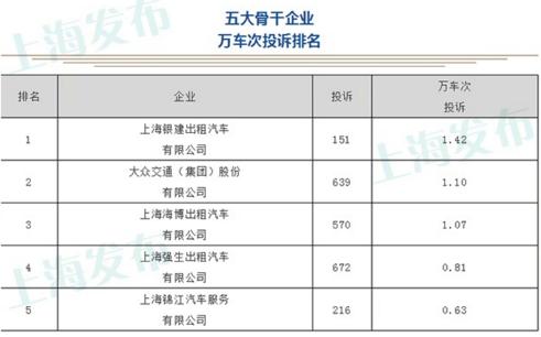 6月份,上海这些出租车企业被投诉较多!