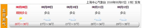 晴热继续 本周上海极端最高温可达37℃