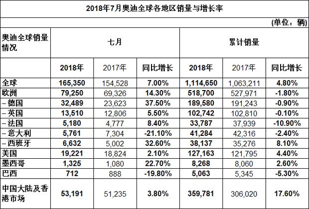 奥迪全球7月交付量增长7%