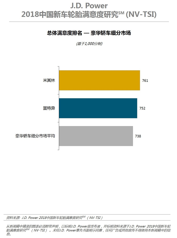 新车轮胎研究:中国消费者愈加注重耐久性