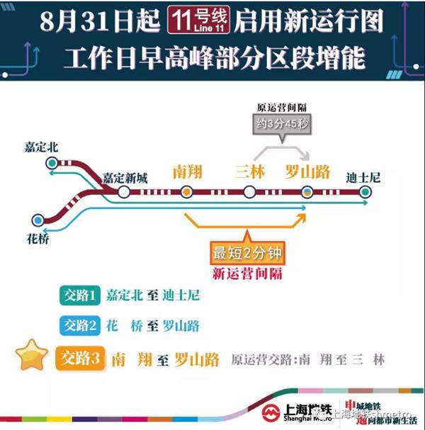 增投列车、调整交路!沪轨交11号线本周五启用新运营图啦