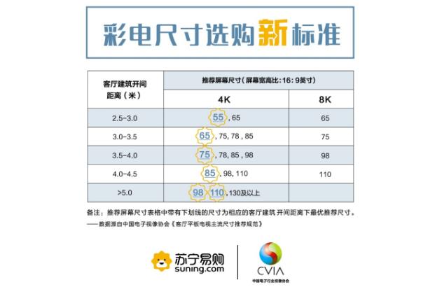 苏宁公布彩电尺寸选购新标准,开启家电健康时代
