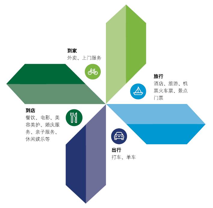 德勤中国:外卖交易额未来5年将翻5倍 美团等超级平台迎生活服务红利