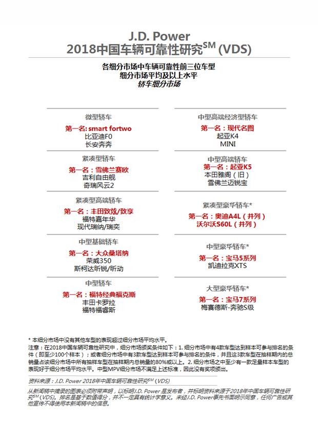 研究显示:中国车辆可靠性提升速度放缓