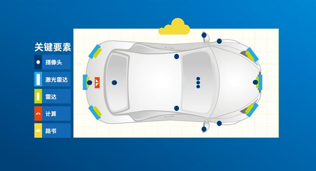传感器——让自动驾驶汽车眼观四面耳听八方