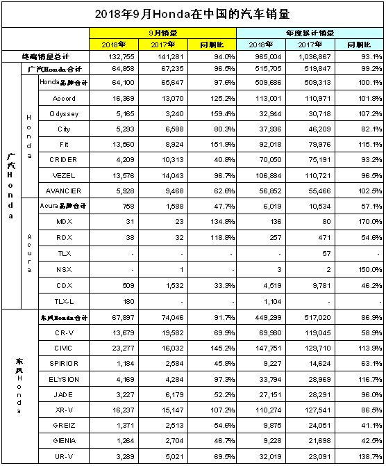 Honda中国9月终端销量同比下跌6%