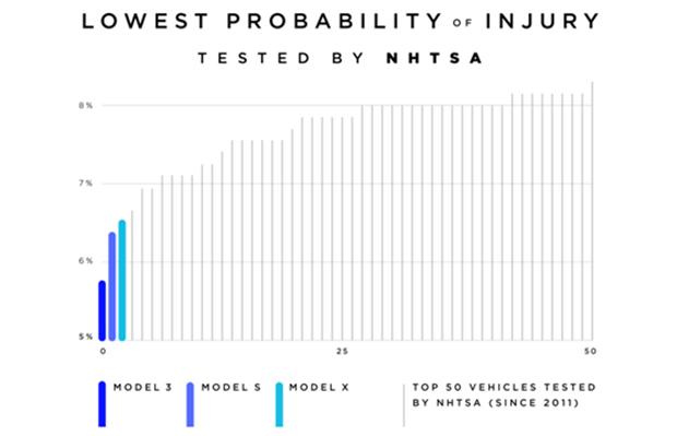 特斯拉Model 3实现NHTSA测试车辆最低受伤概率