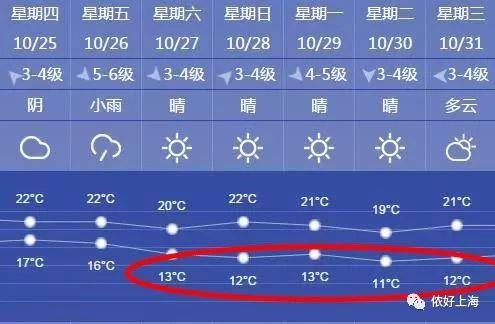 凉凉!上海冷空气一波接一波!