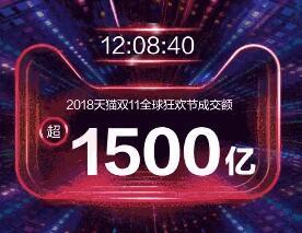 双11又破纪录!不到半天超1500亿!你贡献了多少?