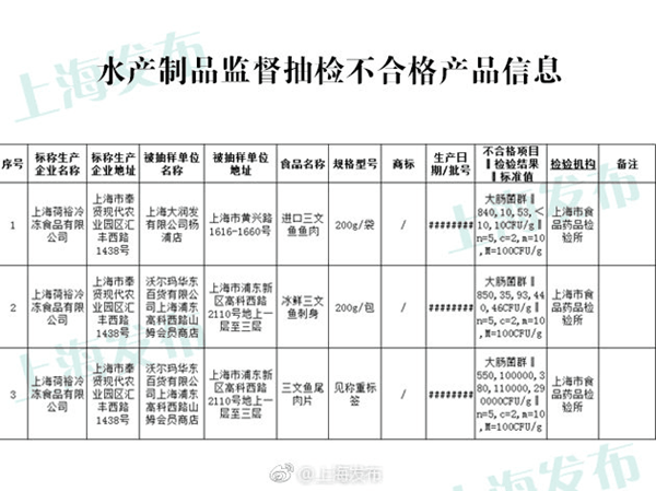 上海食药监抽检:大润发沃尔玛等4批次食品不合格