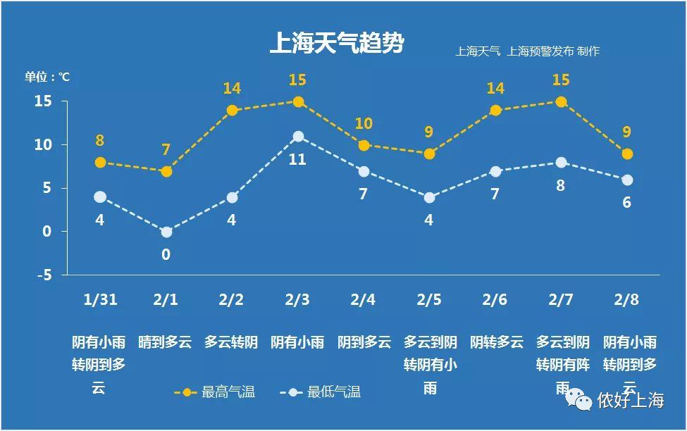 这里有你关心的上海春节天气…
