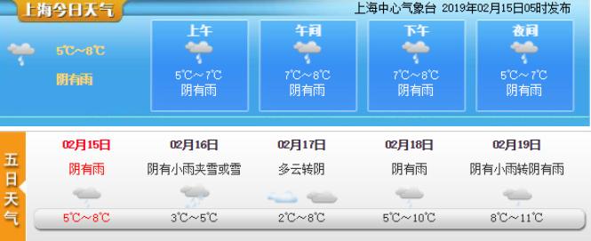 上海今天阴有雨 明天南部地区有小雨夹雪或雪