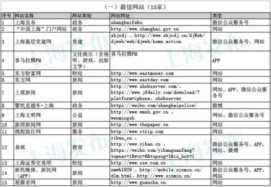 """携程旅行网获评上海""""最佳网站"""" 成为唯一入选的服务企业"""