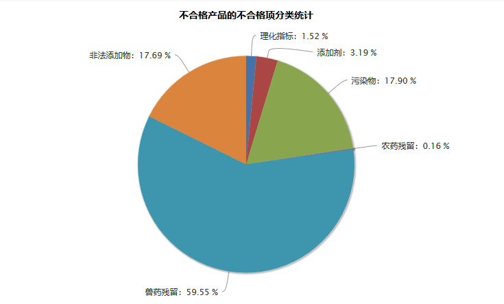 上海地区五生鲜平台产品对比测评 均达国家标准皆可放心食用