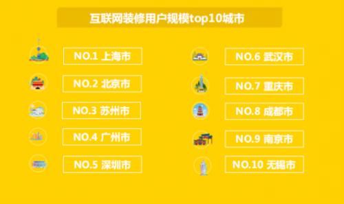 角逐三、四线城市 齐家网等机构联合发布2019中国互联网家装用户趋势报告