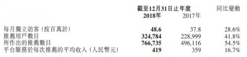 """月独立访客4860万 坐拥""""富矿""""的齐家网业绩亮眼"""