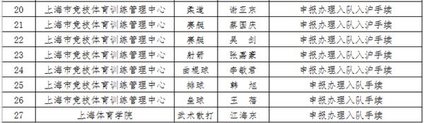 全国散打冠军江海东入沪人才引进名单