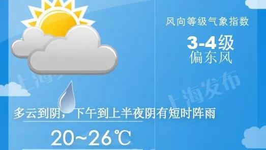 上海明天下午有短时阵雨,下周逐日升温、周中破30度!