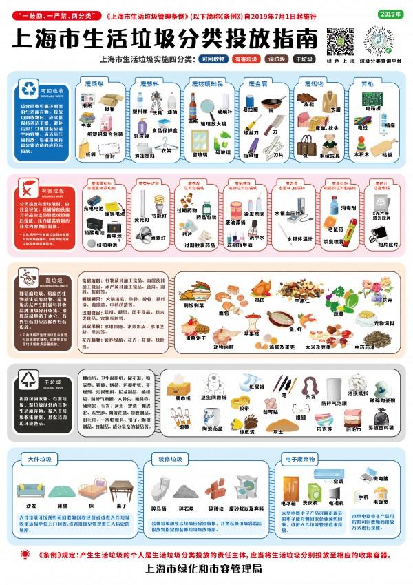 正版图来了!沪绿化市容局发布上海市生活垃圾分类投放指南