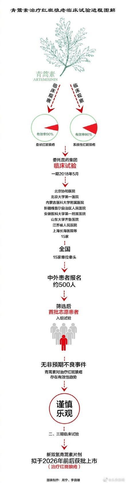 """屠呦呦团队:""""青蒿素抗药性""""等研究获新突破(图1)"""