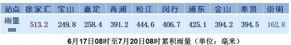 20年来最长最强一波高温来袭梅雨天空彩票同行与二四六竣事