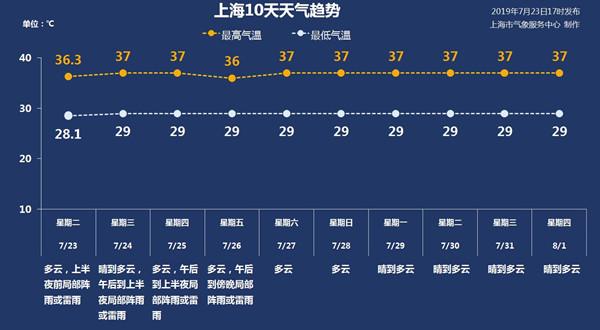 """谁说申城""""秋老虎""""来了近十年9月平均高温日仅1天"""