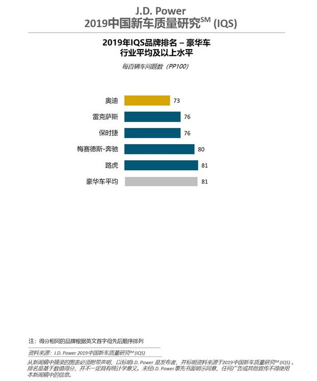 研究显示中国新车质量大幅进步