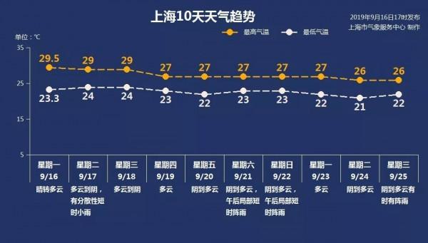 """上海街上""""豆绿色""""差头,侬拉着了哇?周五起13号线增能啦!周五"""