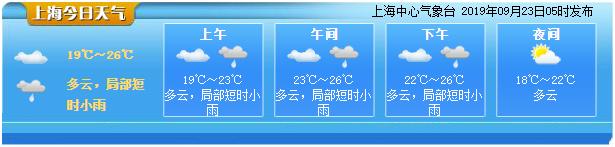 """上海本周多云天气""""霸屏""""团队计划,雨水""""客串"""""""