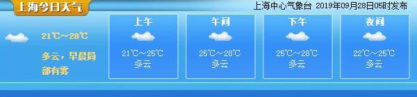 上海今日多云 最高温28度 台风酝酿中节日或有风雨