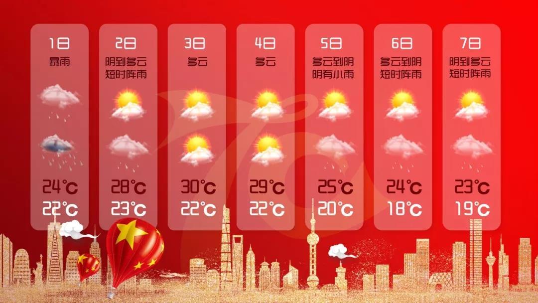 拎不清的台风又来了!十一长假魔都大风暴雨+冷空气!
